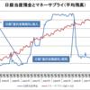 日本銀行の金融政策(2000年代)