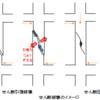 一級建築士試験 構造Ⅳ【令和元年度(2019年度)No.11~No.14】【鉄筋コンクリート造】