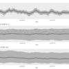 【速報版】時変係数モデルを用いての収穫量分析