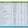 給料日に米国株を新たに買い付け。KO、T、GSK、MEOHと4万円投資でも幅広く。