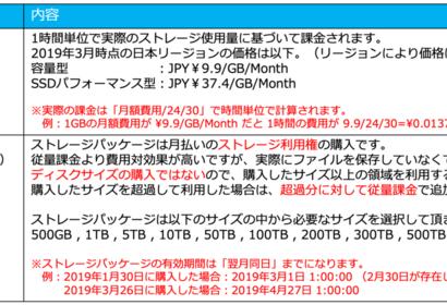 Alibaba Cloud NAS のご紹介(サービスアップデート)