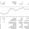 週間損益 +136,365円/ルール追加。筋トレ時までポジションを持ち越したらSL,TPを設定する。