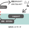 I-Dを読む。#1 Captive Portal Problem Statement