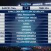 UCL 17/18 決勝ラウンド1回戦 2nd leg バルセロナ vs チェルシー 偏見レビュー
