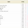 岡藤HD<8705>空売り終了のお知らせ。SBI貸株サービス・金利変更銘柄まとめ(2018/07/02~)