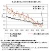 真の失業率──2020年2月までのデータによる更新
