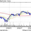 トランプゲートで米国株が下落することはない。+IBMは下げ止まったか?