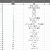 【Pythonサンプルコード】webページに含まれる全ての表データを1つのエクセルファイルに保存する【Pandas】