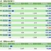 【2018/12/6】評価損益&新規取得