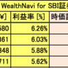 サラリーマンのロボアド投資記録 (AI自動投資:WealthNavi & THEO 5/Dec/2017)