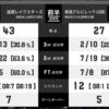2018 - 2019 シーズン B1 リーグ 第2節 川崎ブレイブサンダース vs 滋賀レイクスターズ プレビュー