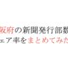 【2020年版】大阪府の新聞発行部数を市町村別にまとめてみた。