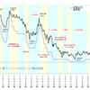 アメリカの金利が上がったら株価はどうなるの?