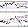 5/31(金) 10年分まとめて確認。為替&ETF長期トレンドチャート