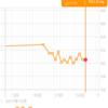 【最終日】15日目 体重測定 60.5kg 前日比プラマイ0kg 初日比▲2.3kg