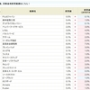 農業総合研究所<3541>の貸株金利が7.0%にアップ。SBI貸株金利変更(2019/01/04~)