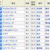 京成杯の単勝で100万円とるぞ!!