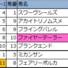 【新潟・札幌】新偏差値予想表・厳選軸馬 2020/8/2(日)