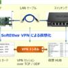 レンタルサーバーにSoftEther VPN を導入 (Debian7.8)
