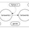 cythonコマンドを使ったcythonコードのビルド