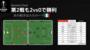 【試合レビュー】セカンドレグも2vs0でグラナダに勝利。準決勝の相手はローマ