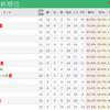 J1リーグの最新順位一覧