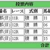 4/23(日)の複勝コロガシの予想。10時時点のオッズで1,300→7,700円