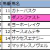 【福島・阪神・函館】新偏差値予想表・厳選軸馬 2020/7/12(日)