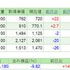2019.6.11(火) 資産状況
