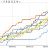 2020年セ・リーグ本塁打王争いの折れ線グラフ