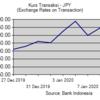 インドネシアルピアからの両替チャンス?