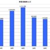 【2016】東京都の年代別有権者人口【都知事選】
