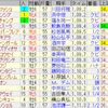 第51回高松宮記念(GI)