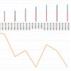【ペソ円2すくみ】トラリピのメキシコペソ円2すくみ検証。第16週 (4/25)は年利換算10.9%。ペソ円も落ちていますね。高金利通貨通貨の価値が激減しています。