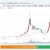 仮想通貨【ビットコイン】一時140万円を突破!フェイスブックの仮想通貨リブラ(Libra)の影響?