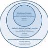 医学教育におけるマインドフルな教育・学習のための12のヒント
