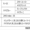 POG2020-2021ドラフト対策 No.109 ドナウエレン
