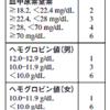 吐血による緊急内視鏡の適応