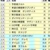 香川cs個人戦感想(予選3-2落ち)