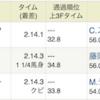 京都11R「エリザベス女王杯」3連複&ワイド的中