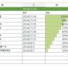 Excelを使った簡単なTo doリストがとてもいいカンジ