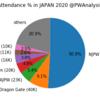国内全興行データで見る2020年の日本プロレス界