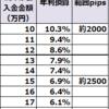 【トラリピ4・5すくみ検証結果】12月2週の結果は、2500pips耐えられる設定で、年利換算6.9%でした。2000pipsで10.3%。トレールは0%。