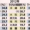 沖縄の貧困率は全国最悪