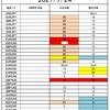 FX サイクル理論 今後の戦略(7/26~)