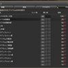 【FF14】パッチ4.2導入!金策におススメ万物素材について!(特需終了)