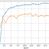 interface算数&ラズパイから始めるディープ・ラーニングを読む