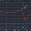 分散!!分散!!分散!! 老後の資産形成している人は債権への投資も大切です。チャートで見てみよう。