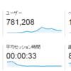 ブログにおいて直帰率が高い・滞在時間が短いことは別に問題では無い