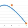 【C#】 Bスプライン曲線の実装